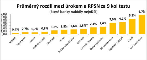 Pr�m�rn� rozd�l mezi �rokem a RPSN za 9 kol testu