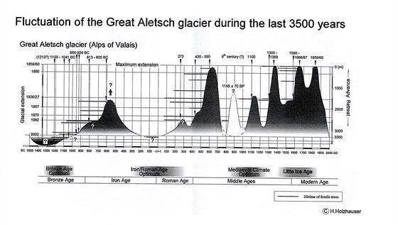 Zm�ny rozsahu Velk�ho Aletschsk�ho ledovce za posledn�ch 3 500 let